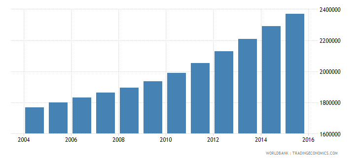 tanzania population ages 13 16 male wb data