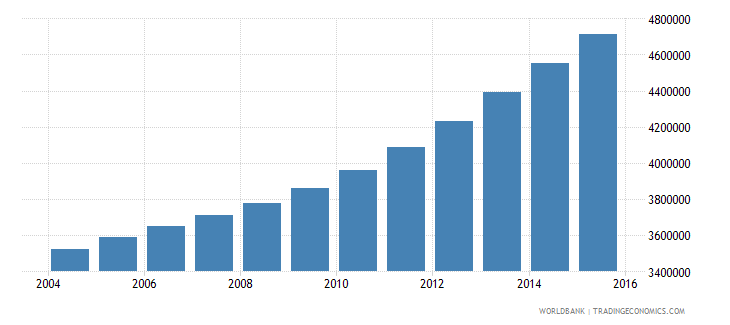 tanzania population ages 13 16 total wb data