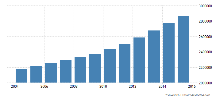 tanzania population ages 13 17 female wb data