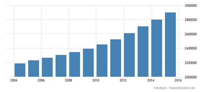 tanzania population ages 13 17 male wb data