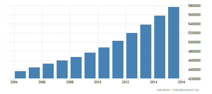 tanzania population ages 13 17 total wb data