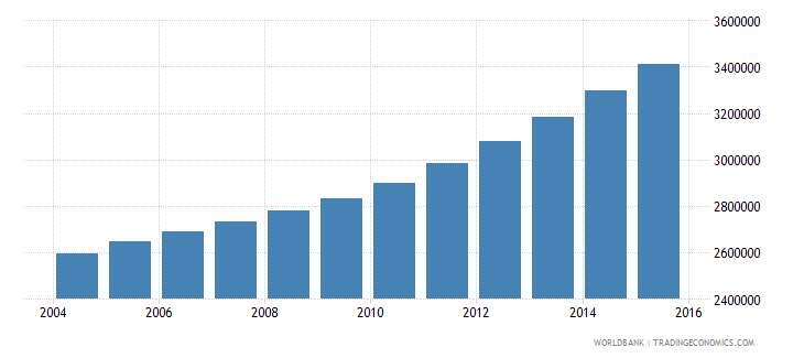 tanzania population ages 13 18 male wb data