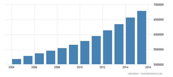 tanzania population ages 13 18 total wb data