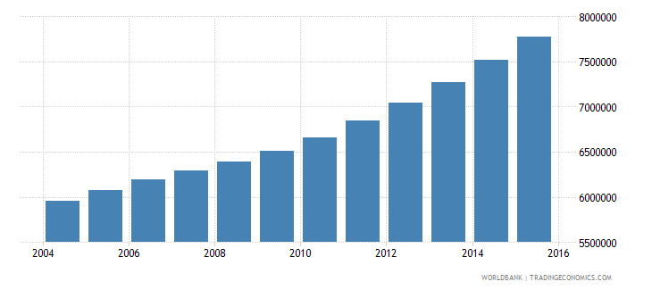 tanzania population ages 13 19 total wb data