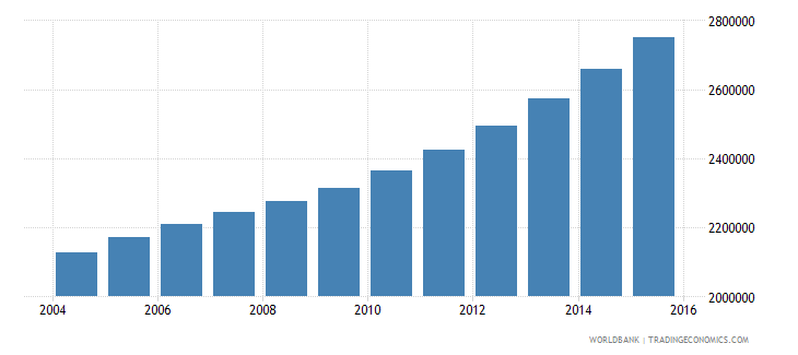tanzania population ages 14 18 female wb data