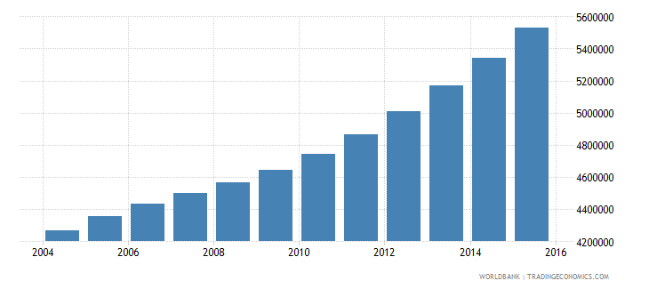 tanzania population ages 14 18 total wb data