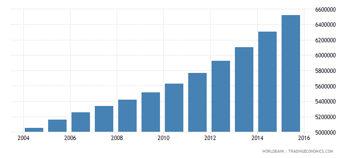 tanzania population ages 14 19 total wb data