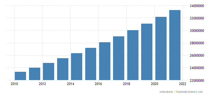 tanzania population ages 15 64 total wb data