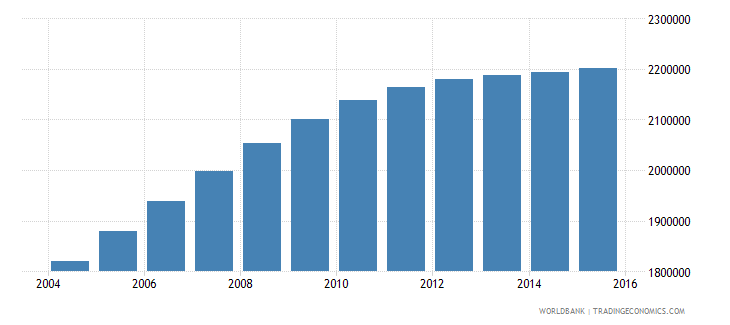 tanzania population ages 3 5 male wb data