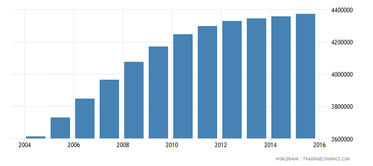 tanzania population ages 3 5 total wb data