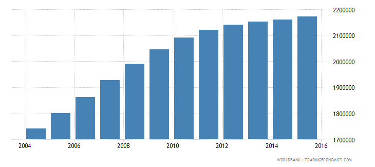 tanzania population ages 4 6 male wb data