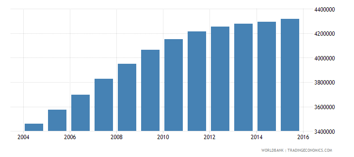 tanzania population ages 4 6 total wb data