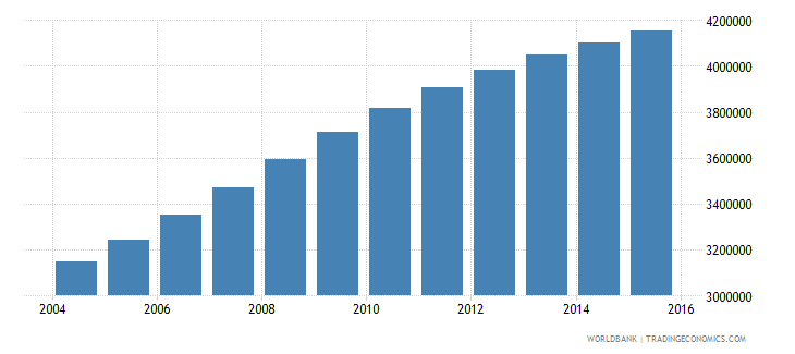 tanzania population ages 5 10 female wb data