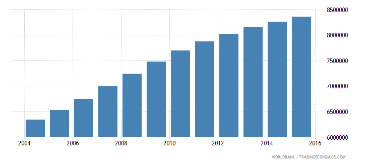 tanzania population ages 5 10 total wb data