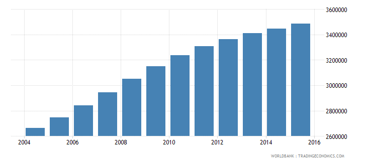 tanzania population ages 5 9 female wb data