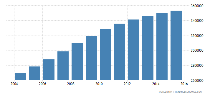 tanzania population ages 5 9 male wb data