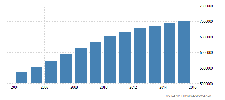 tanzania population ages 5 9 total wb data