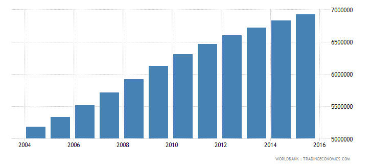 tanzania population ages 6 10 total wb data