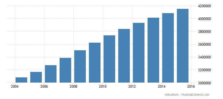 tanzania population ages 6 11 male wb data