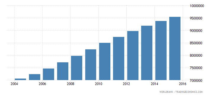 tanzania population ages 6 12 total wb data