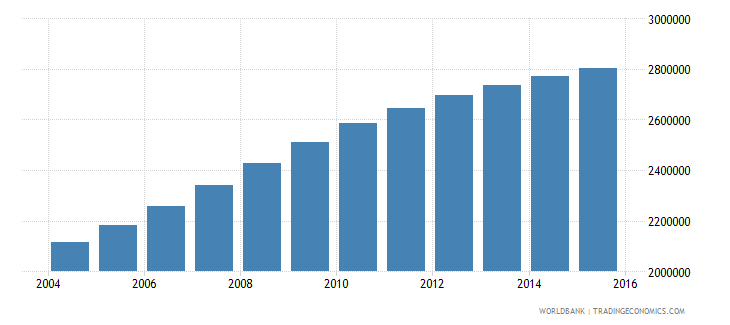 tanzania population ages 6 9 male wb data