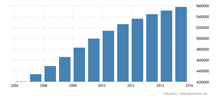 tanzania population ages 6 9 total wb data