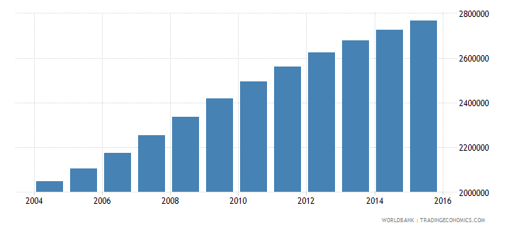 tanzania population ages 7 10 male wb data