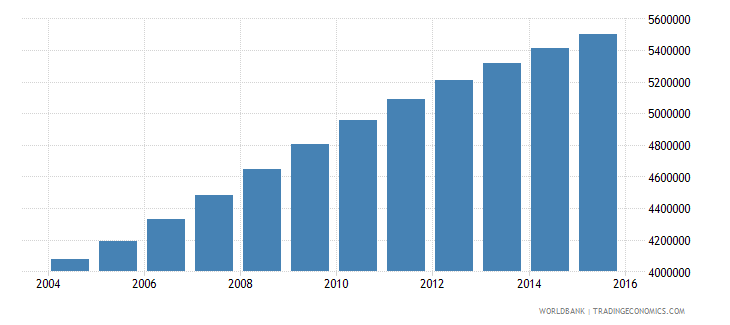 tanzania population ages 7 10 total wb data