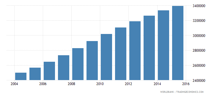 tanzania population ages 7 11 female wb data