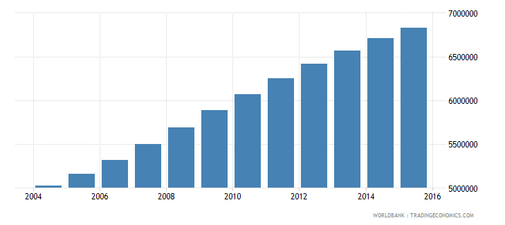 tanzania population ages 7 11 total wb data