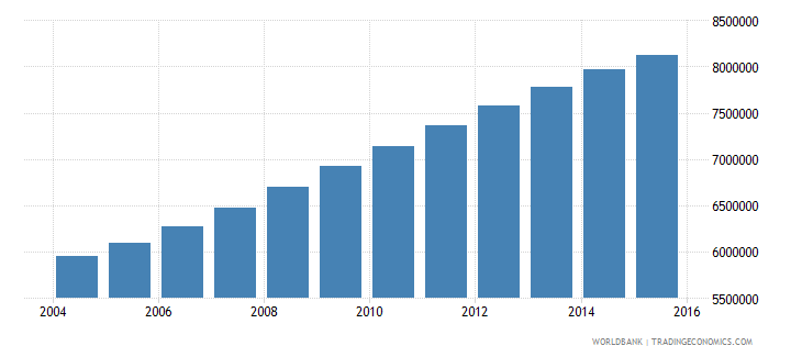 tanzania population ages 7 12 total wb data