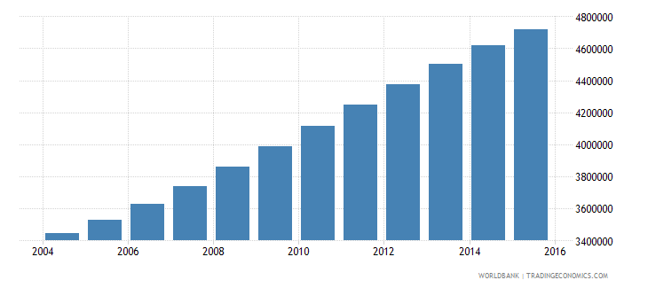 tanzania population ages 7 13 male wb data