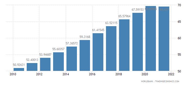 tanzania population density people per sq km wb data