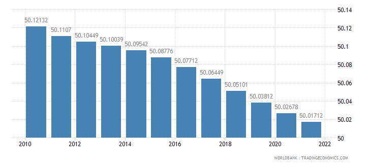 tanzania population female percent of total wb data