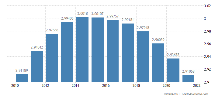 tanzania population growth annual percent wb data