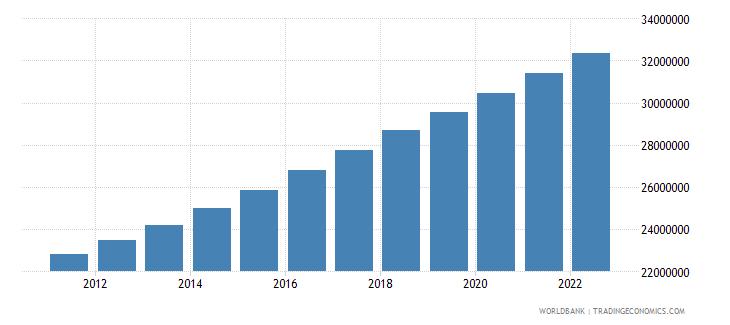tanzania population male wb data