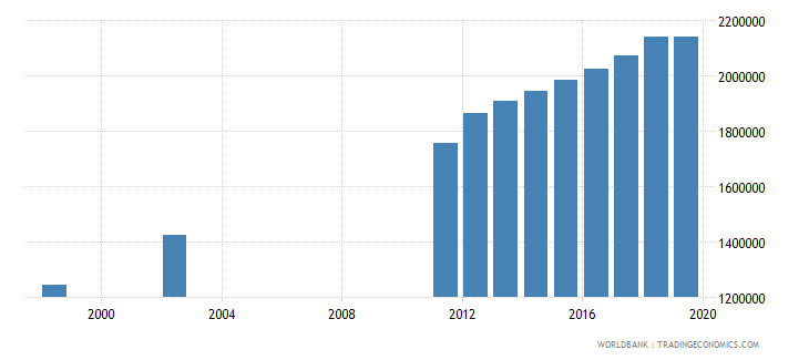tanzania population of the official age for post secondary non tertiary education both sexes number wb data