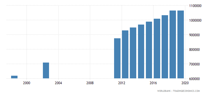 tanzania population of the official age for post secondary non tertiary education female number wb data