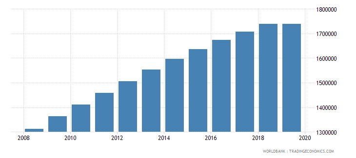tanzania population of the official age for pre primary education male number wb data