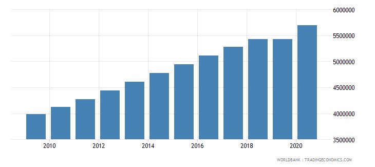 tanzania population of the official age for primary education male number wb data