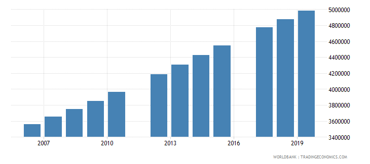 tanzania population of the official age for tertiary education both sexes number wb data