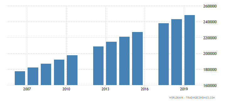 tanzania population of the official age for tertiary education female number wb data