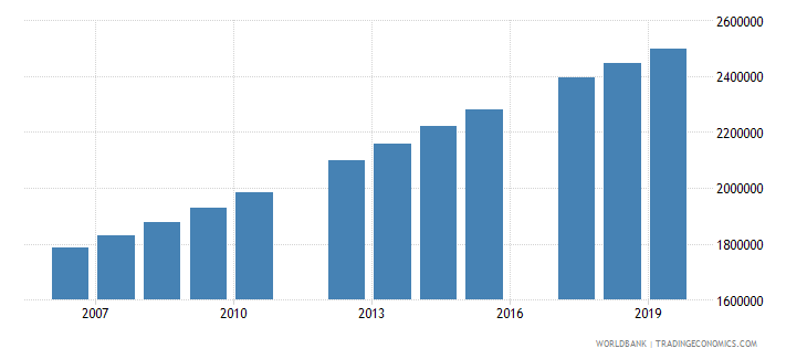 tanzania population of the official age for tertiary education male number wb data