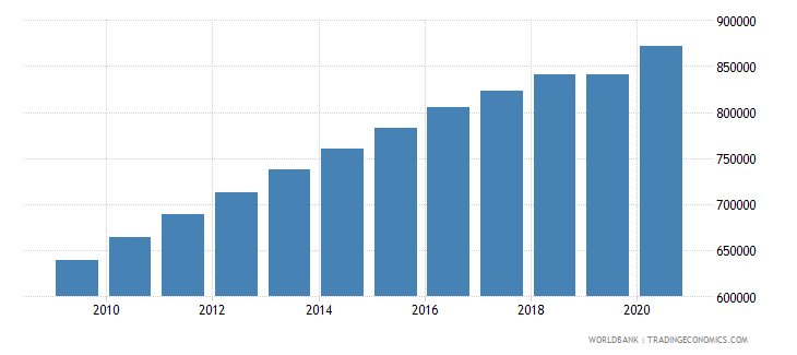 tanzania population of the official entrance age to primary education male number wb data