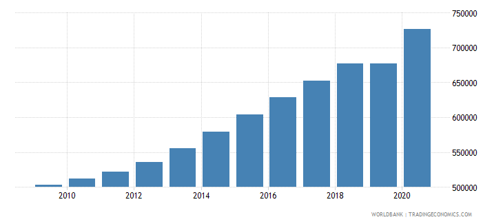 tanzania population of the official entrance age to secondary general education male number wb data