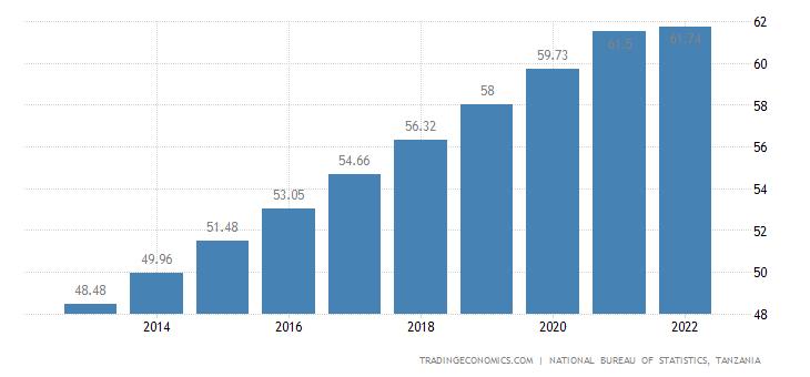 Tanzania Population