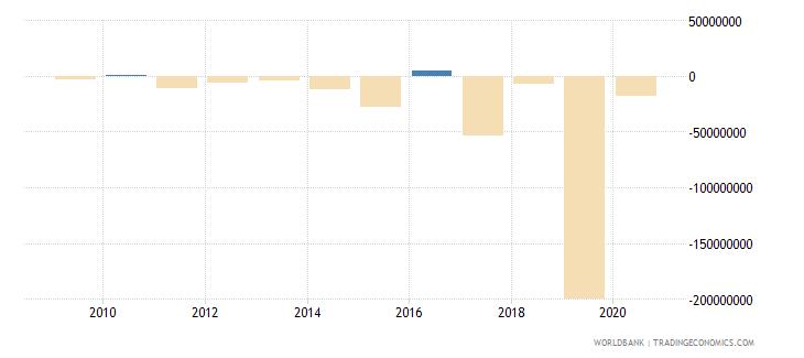 tanzania portfolio investment excluding lcfar bop us dollar wb data