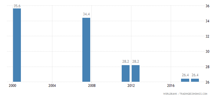 tanzania poverty headcount ratio at national poverty line percent of population wb data