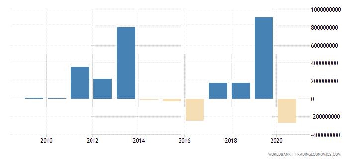 tanzania ppg commercial banks nfl us dollar wb data