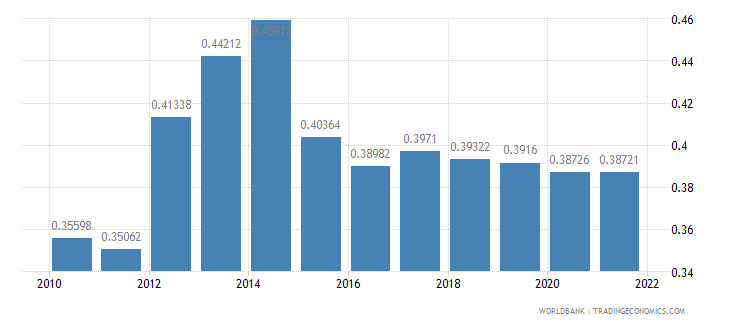 tanzania ppp conversion factor gdp to market exchange rate ratio wb data